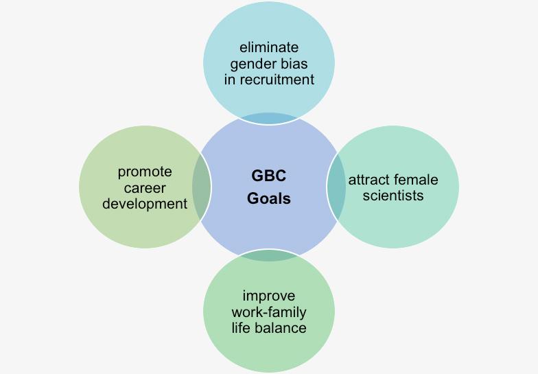 GBC GOALS
